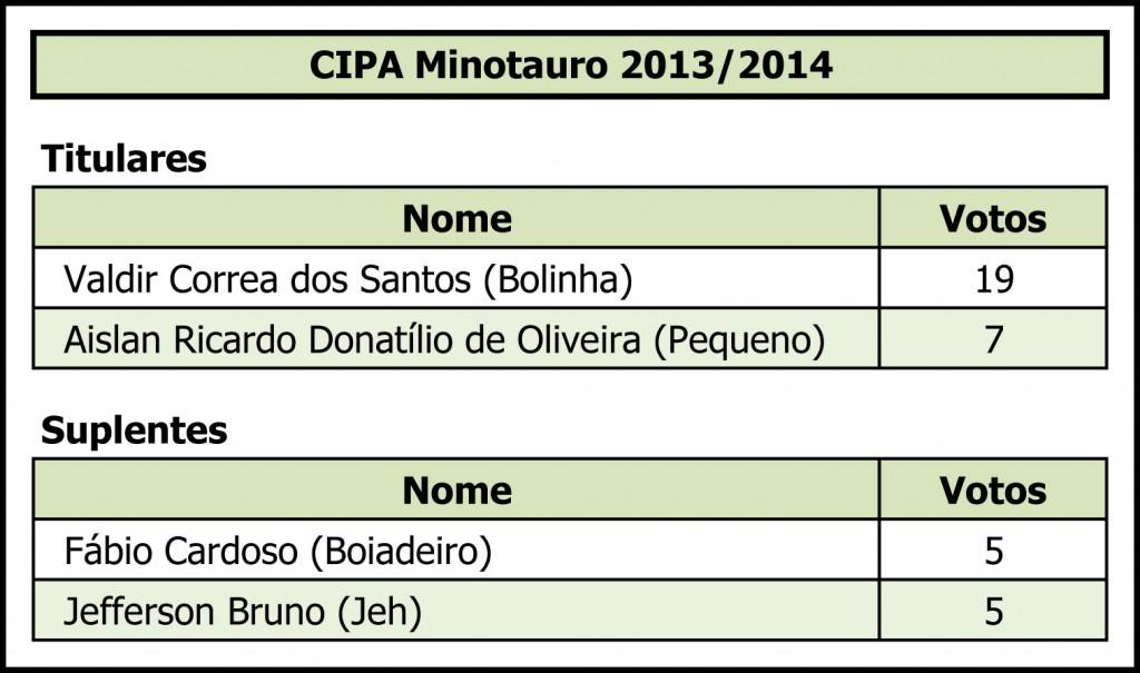 Cipa Minotauro 2013-2014