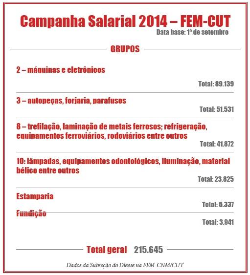 Quadro base da FEM-CUT - Campanha Salarial 2014