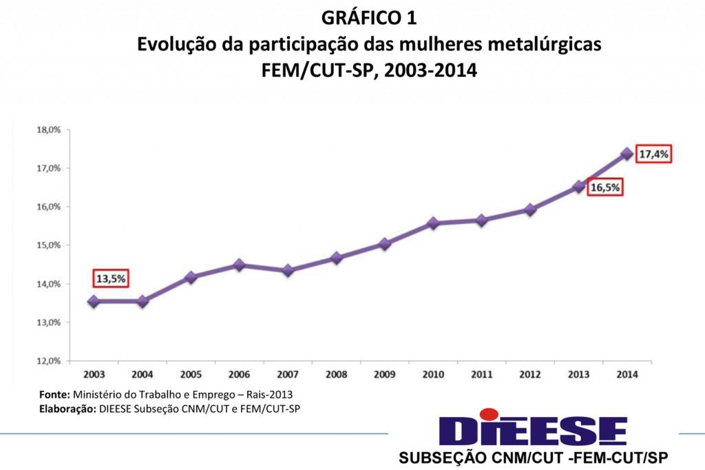 Gráfico Evolução da participação das mulheres.1