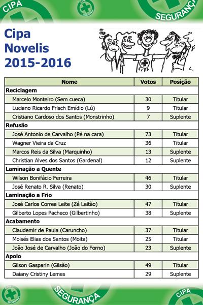 Resultado Cipa Novelis 2015
