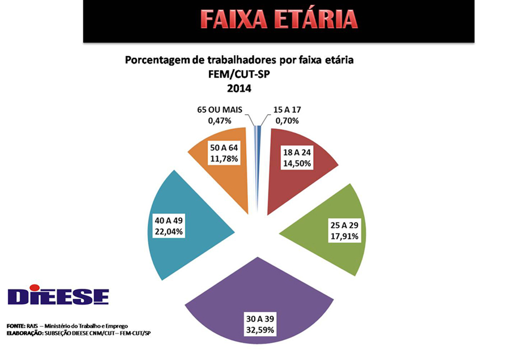 2015_07_27 Dados do Dieese sobre idade do metalúrgico da FEM