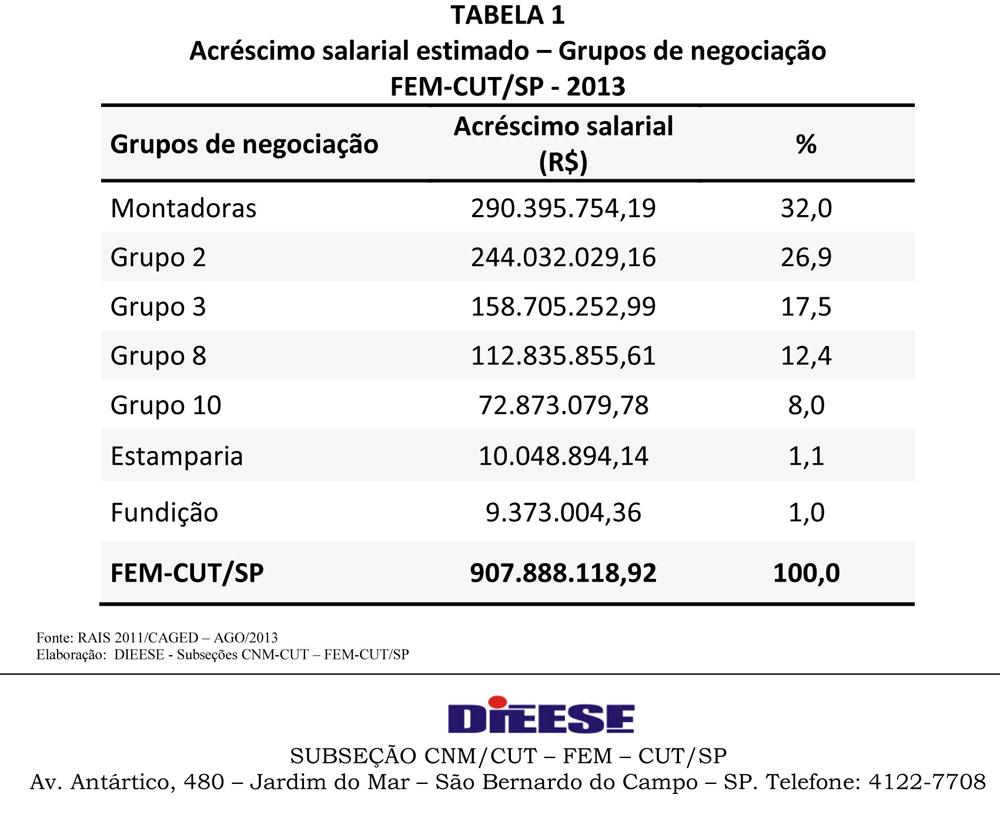 impacto dos reajustes 2013-2