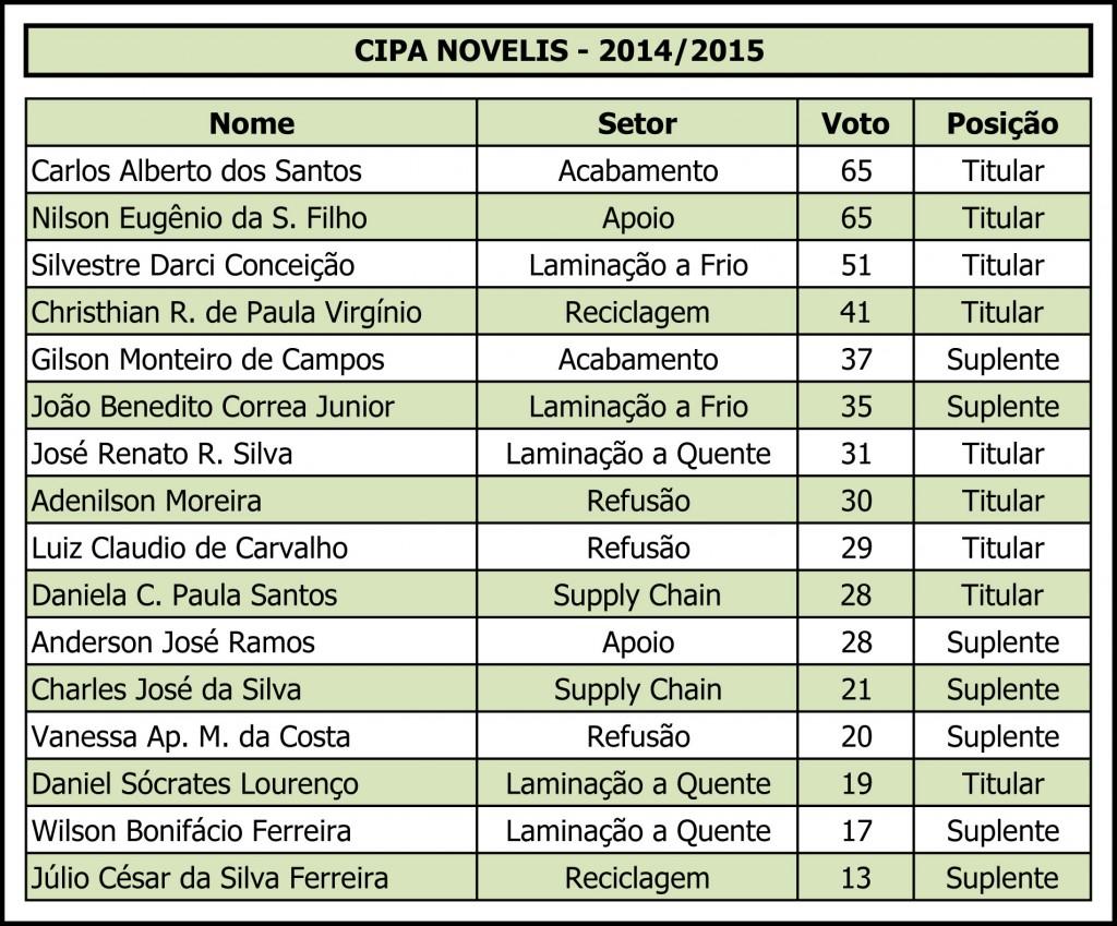Eleição Cipa Novelis 2014-2015