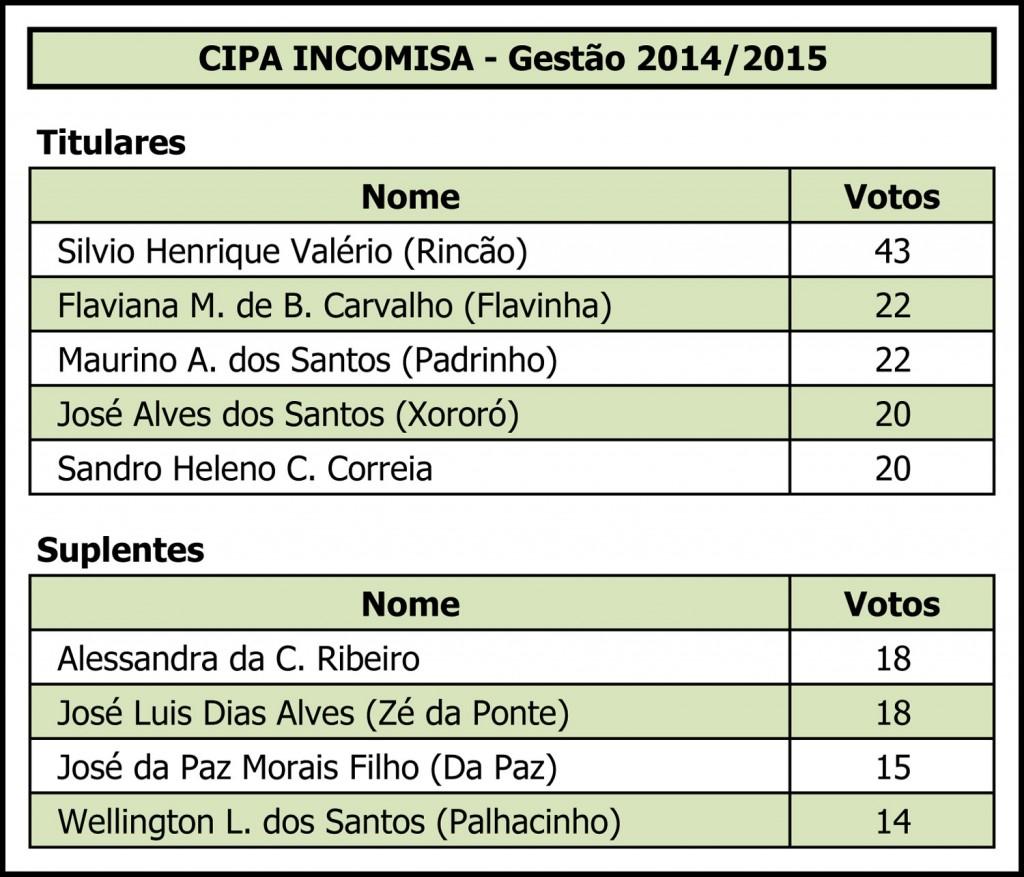 13.05.14 Incomisa.Eleição da Cipa.Resultado Eleitos