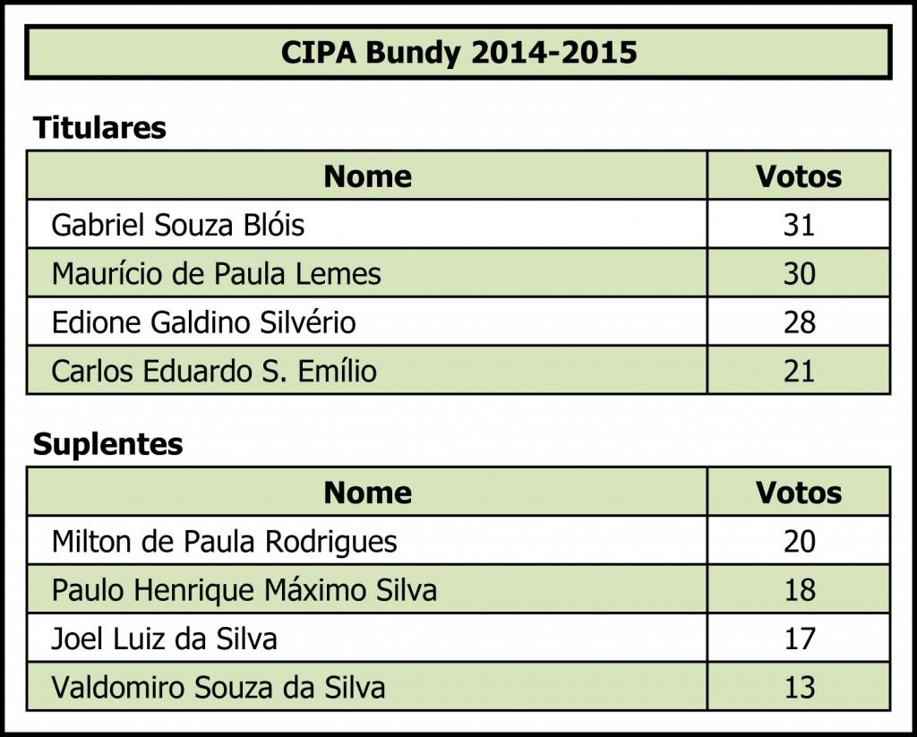 13.08.14 Bundy.Resultado Eleição Cipa 2014-2015