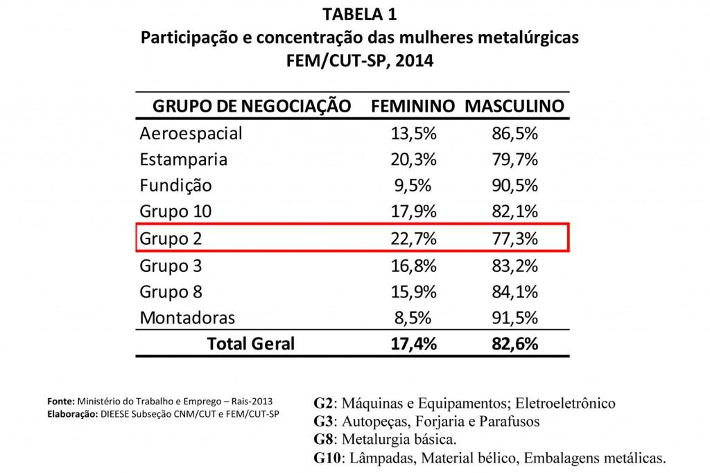 Gráfico Evolução da participação por grupos