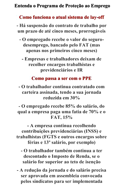 (Gráfico Jornal Estadão)