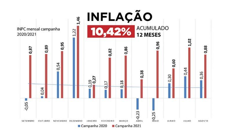 Índice da inflação da Campanha Salarial 2021 fecha em 10,42%